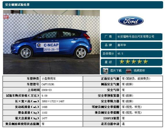 长安福特嘉年华碰撞测试结果-5款10万元内C NCAP碰撞测试5星车型高清图片